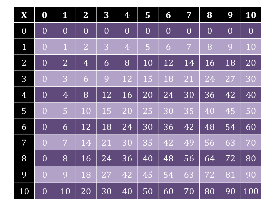 Search results for 10 x 10 multiplication chart for 10 x 10 multiplication table